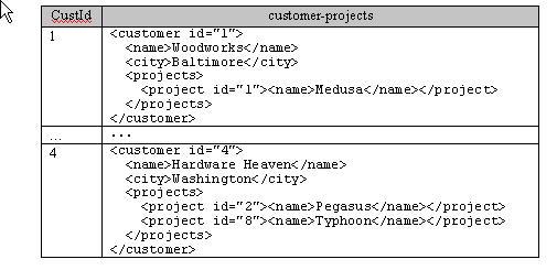 SQL/XML in JDBC Applications