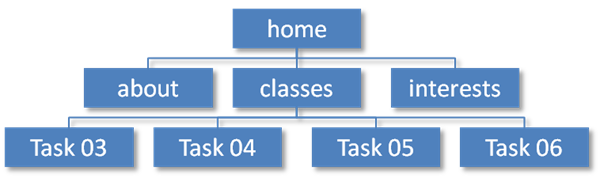 INLS161-002 Spring 2016 Information Tools | Task 02 | Web ...